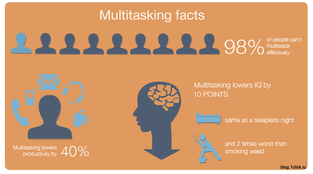 multitasking facts