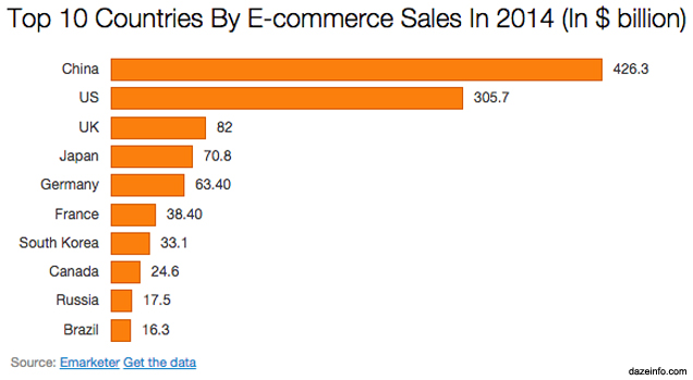country-wise-ecommerce-sales