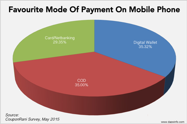favourite-mode-of-payment-mobile-phone-india