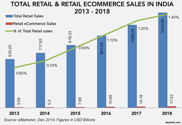retail-Ecommerce-sales-in-India