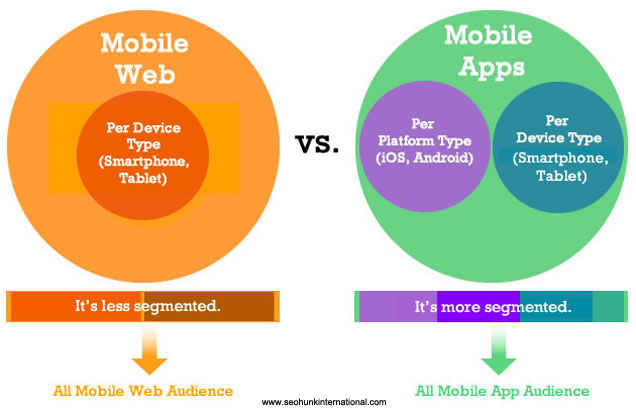 mobile-audience-segmentation