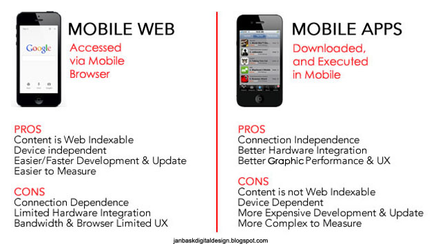mobile-web-app-selection